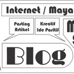 Blog dan Kepribadian Anda